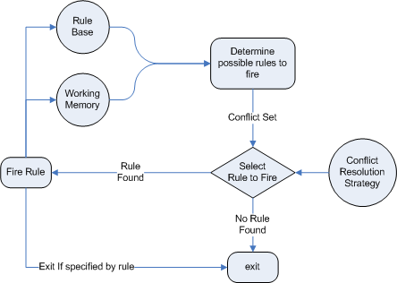 Chapter 1 The Rule Engine